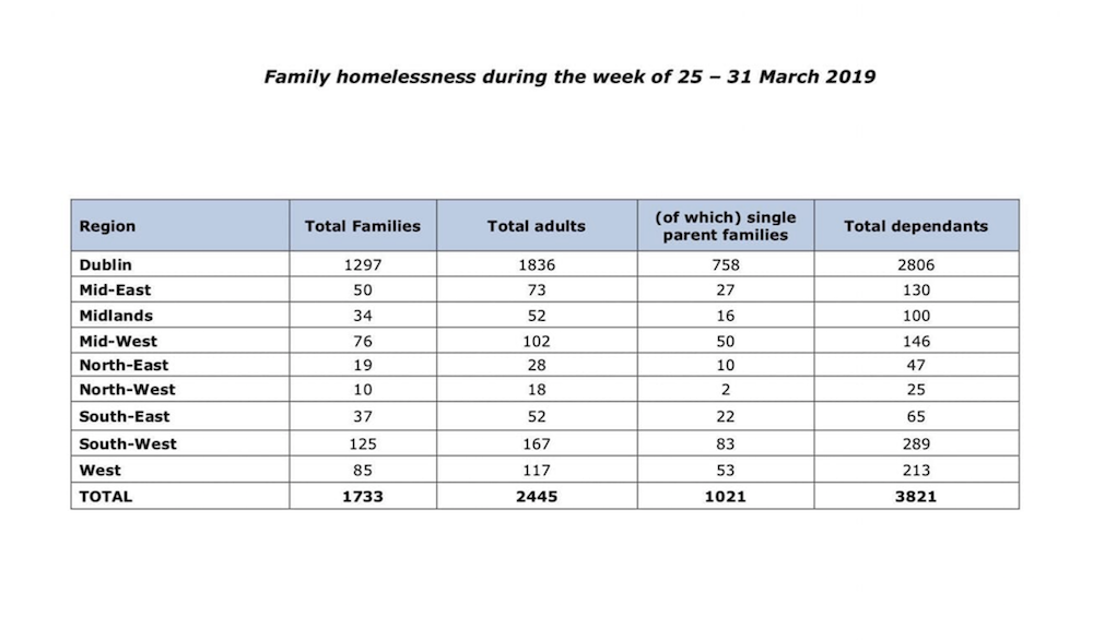 Department of Housing Homelessness Report March 2019