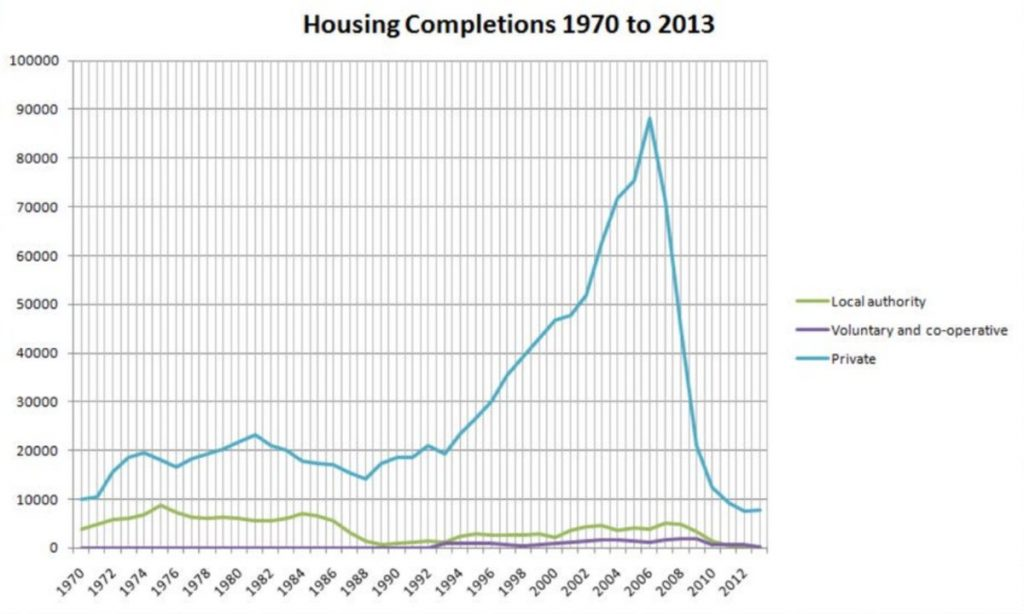 Housing Completions 1970 to 2013 show the collapse of public housing and soaring private construction.