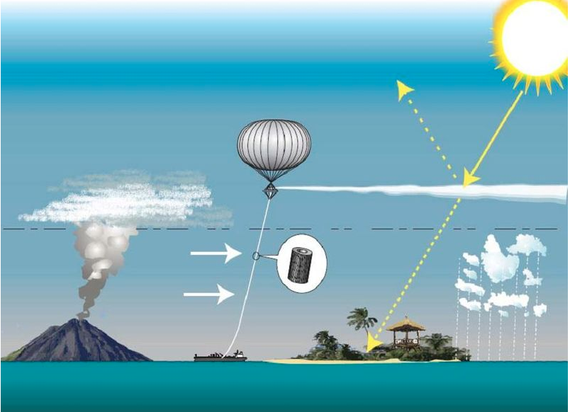 A cartoon of a volcano beside a ballon, both pushing dust above the stratosphere. Sunlight, drawn as a yellow arrow, partially bounces off the veil of dust.