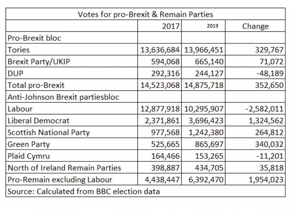 A black and white table with four columns, on the left, a list of parties, arranged by whether pro-Brexit or Remain. Then their 2017 vote, then their vote in the election of 2019 and the final column being the difference.