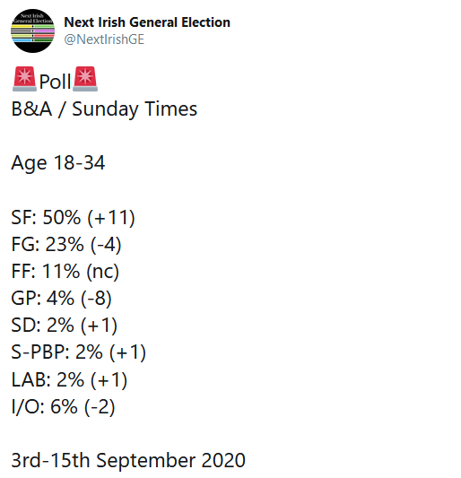 Voting intentions Ireland poll September 2020